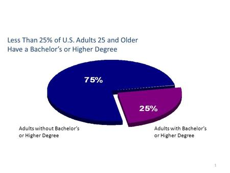 1 Adults with Bachelor's or Higher Degree Adults without Bachelor's or Higher Degree Less Than 25% of U.S. Adults 25 and Older Have a Bachelor's or Higher.