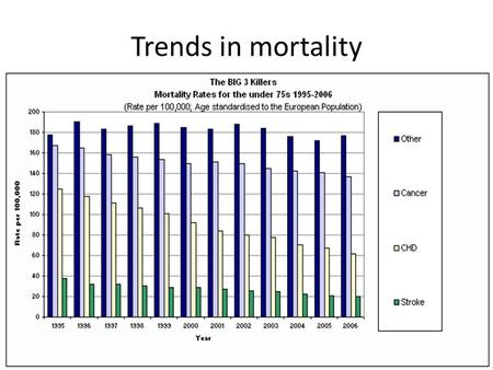 "Trends in mortality. Trends in life expectancy ""The EPIC Formula"" Don't smoke Eat a diet rich in fruit and vegetables, whole grains and low in red meat."
