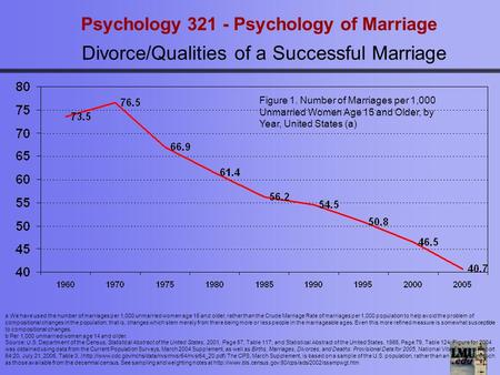 Psychology 321 - Psychology of Marriage Divorce/Qualities of a Successful Marriage a We have used the number of marriages per 1,000 unmarried women age.