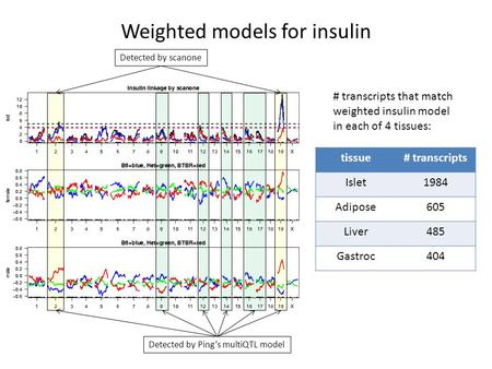 Weighted models for insulin Detected by scanone Detected by Ping's multiQTL model tissue# transcripts Islet1984 Adipose605 Liver485 Gastroc404 # transcripts.