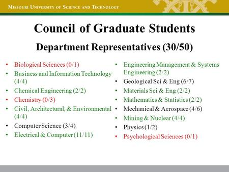 Department Representatives (30/50) Biological Sciences (0/1) Business and Information Technology (4/4) Chemical Engineering (2/2) Chemistry (0/3) Civil,
