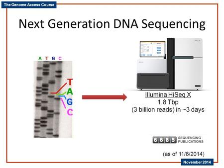 The Genome Access Course November 2014 Next Generation DNA Sequencing Illumina HiSeq X 1.8 Tbp (3 billion reads) in ~3 days (as of 11/6/2014)