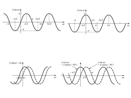 The V  I Relationship for a Resistor Let the current through the resistor be a sinusoidal given as Is also sinusoidal with amplitude amplitudeAnd.