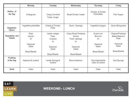 WEEKONE– LUNCH MondayTuesdayWednesdayThursdayFriday Dishes of the Day Cottage pie Crispy Crumbed Turkey burger Roast Chicken breast Chicken & Tomato Pasta.