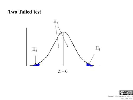 H1H1 H1H1 HoHo Z = 0 Two Tailed test. Z score where 2.5% of the distribution lies in the tail: Z = + 1.96 Critical value for a two tailed test.