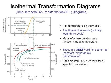 Isothermal Transformation Diagrams (Time-Temperature-Transformation (TTT) Diagrams) Plot temperature on the y-axis Plot time on the x-axis (typically logarithmic.