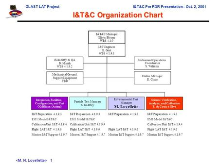 GLAST LAT ProjectI&T&C Pre PDR Presentation– Oct. 2, 2001 1 I&T&C Organization Chart I&T&C Manager Elliott Bloom WBS 4.1.9 I&T Engineer B. Grist WBS 4.1.9.1.