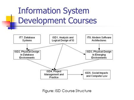 Information System Development Courses Figure: ISD Course Structure.