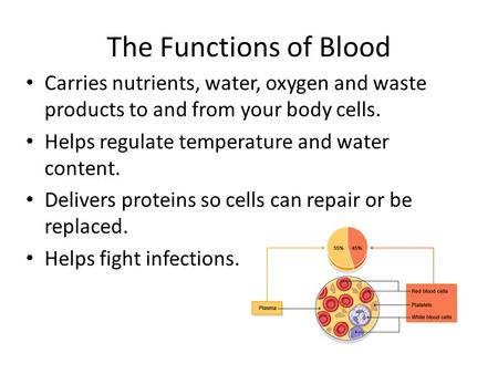 The Functions of Blood Carries nutrients, water, oxygen and waste products to and from your body cells. Helps regulate temperature and water content. Delivers.