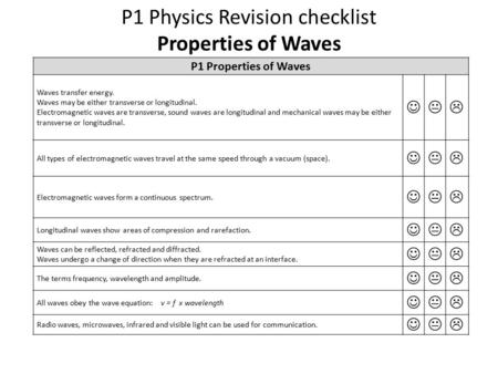 P1 Physics Revision checklist Properties of Waves P1 Properties of Waves Waves transfer energy. Waves may be either transverse or longitudinal. Electromagnetic.