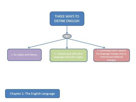 THREE WAYS TO DEFINE ENGLISH 3. Examining some reasons for language change, that is, internal and external changes. 2. Comparing it with other languages.