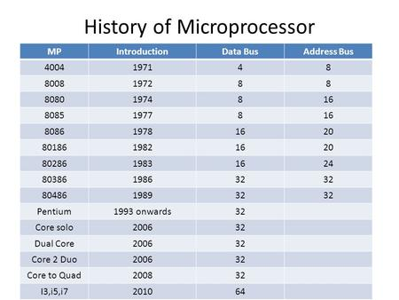 History of Microprocessor MPIntroductionData BusAddress Bus 4004197148 8008197288 80801974816 80851977816 808619781620 8018619821620 8028619831624 80386198632.