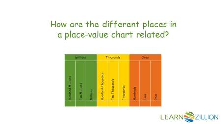 How are the different places in a place-value chart related? MillionsThousandsOnes Hundred Millions Ten Millions Millions Hundred Thousands Ten Thousands.