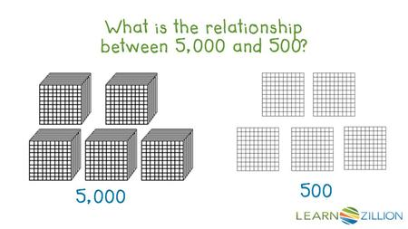 What is the relationship between 5,000 and 500? 5,000 500.