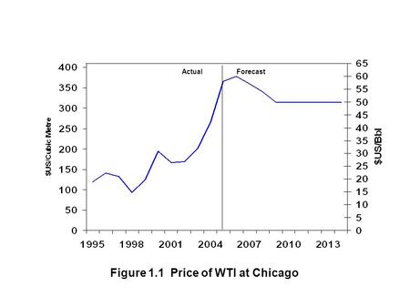 Figure 1.1 Price of WTI at Chicago ActualForecast.