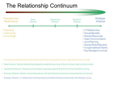 Transactional Relationship: No formalized relationship; transactions made independently at arms length. Basic Alliance: Tactical relationship designed.