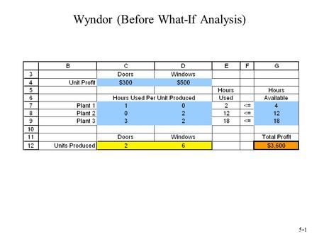5-1 Wyndor (Before What-If Analysis). 5-2 Using the Spreadsheet to do Sensitivity Analysis The profit per door has been revised from $300 to $200. No.