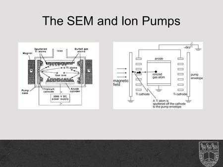 "The SEM and Ion Pumps. UHV Systems UHV – Ultra High Vacuum Pressures of less than 10^-11 mbar Pumps at an ""atomic level"""