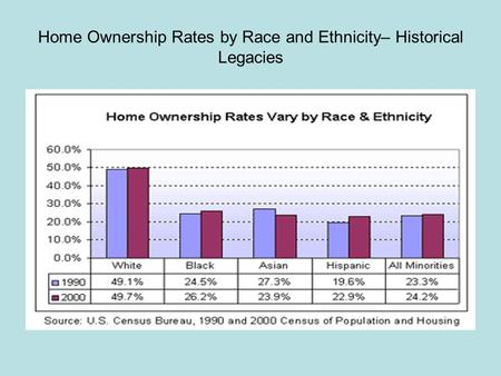 Home Ownership Rates by Race and Ethnicity– Historical Legacies.