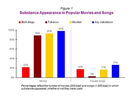 Figure 1 Substance Appearance in Popular Movies and Songs Percentages reflect the number of movies (200 total) and songs (1,000 total) in which substances.