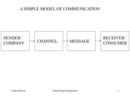 Andras BauerMarketing Management1 SENDER/ COMPANY CHANNELMESSAGE RECEIVER/ CONSUMER A SIMPLE MODEL OF COMMUNICATION.