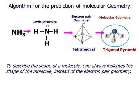 Algorithm for the prediction of molecular Geometry: NH 3 HN H H °° Lewis Structure Electron pair Geometry Molecular Geometry Tetrahedral Trigonal Pyramid.