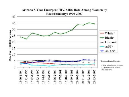 Arizona 5-Year Emergent HIV/AIDS Rate Among Women by Race/Ethnicity: 1990-2007 Rate Per 100,000 Persons *Excludes Ethnic Hispanics A/PI = Asian/Pacific.