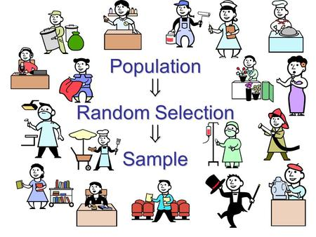 Population  Random Selection  Sample. Sampling Vocabulary Population of Interest  the set of people or things you wish to know something about Sample.