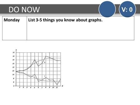 DO NOW V: 0 MondayList 3-5 things you know about graphs.