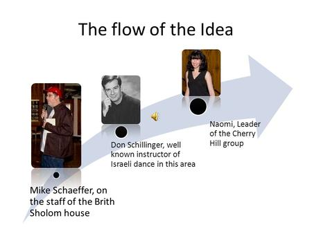 The flow of the Idea Mike Schaeffer, on the staff of the Brith Sholom house Don Schillinger, well known instructor of Israeli dance in this area Naomi,