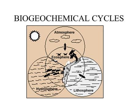 BIOGEOCHEMICAL CYCLES ' Fundamentals ' of biogeochemical cycles All matter cycles...it is neither created nor destroyed... As the Earth is essentially.