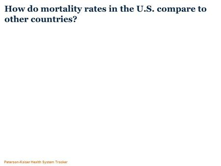 Peterson-Kaiser Health System Tracker How do mortality rates in the U.S. compare to other countries?