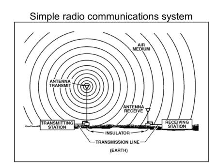 Simple radio communications system. Electric field around elements.