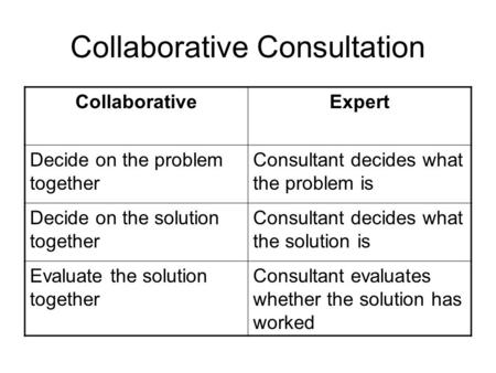 Collaborative Consultation CollaborativeExpert Decide on the problem together Consultant decides what the problem is Decide on the solution together Consultant.