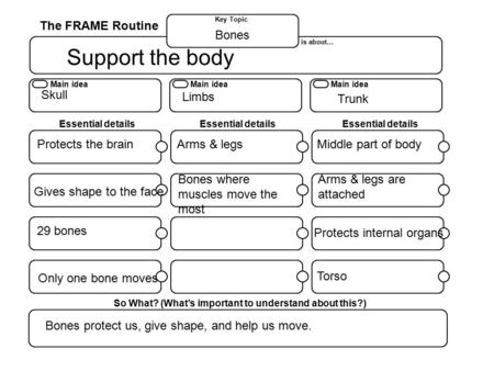 The FRAME Routine Key Topic Main idea is about… So What? (What's important to understand about this?) Essential details Main idea Essential details Main.