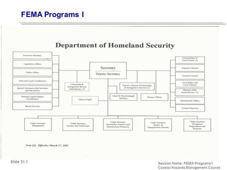FEMA Programs I Session Name: FEMA Programs I Coastal Hazards Management Course Slide 31.1.