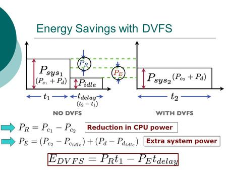 Energy Savings with DVFS Reduction in CPU power Extra system power.