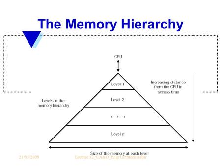 The Memory Hierarchy 21/05/2009Lecture 32_CA&O_Engr Umbreen Sabir.