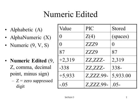Lecture 31 Numeric Edited Alphabetic (A) AlphaNumeric (X) Numeric (9, V, S) Numeric Edited (9, Z, comma, decimal point, minus sign) –Z = zero suppressed.
