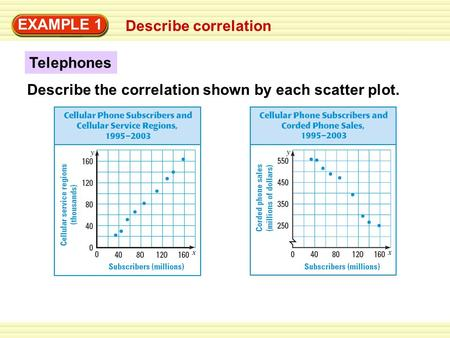 Describe correlation EXAMPLE 1 Telephones Describe the correlation shown by each scatter plot.