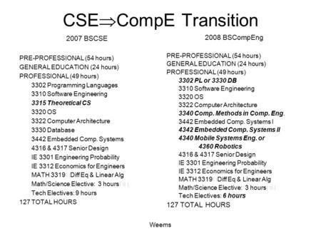 Weems CSE  CompE Transition 2007 BSCSE PRE-PROFESSIONAL (54 hours) GENERAL EDUCATION (24 hours) PROFESSIONAL (49 hours) 3302 Programming Languages 3310.