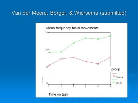 Van der Meere, Börger, & Wiersema (submitted) Mean frequency facial movements jjjjj jjjjj jj group Time on task.