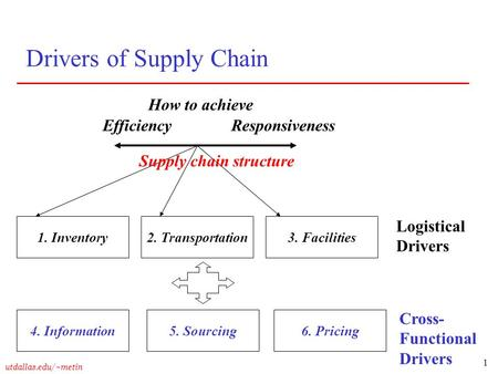 1 utdallas.edu/~metin Drivers of Supply Chain EfficiencyResponsiveness 1. Inventory2. Transportation3. Facilities 4. Information Supply chain structure.