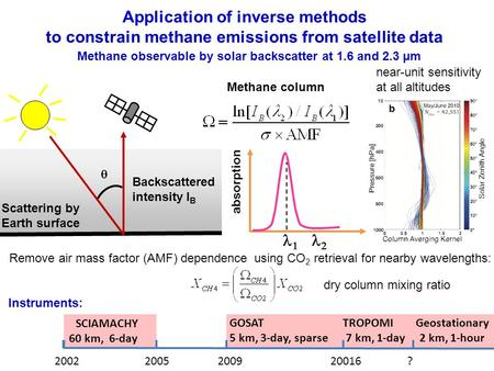 Scattering by Earth surface Instruments: Backscattered intensity I B absorption   Methane column  Application of inverse methods to constrain methane.
