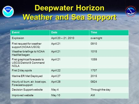 Deepwater Horizon Weather and Sea Support EventDateTime ExplosionApril 20 – 21, 2010overnight First request for weather support (NOAA/USCG) April 210910.