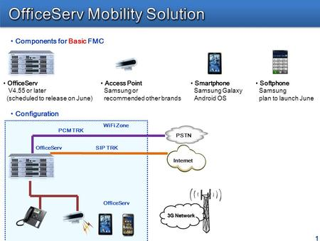 1 Components for Basic FMC OfficeServ V4.55 or later (scheduled to release on June) Access Point Samsung or recommended other brands Smartphone Samsung.