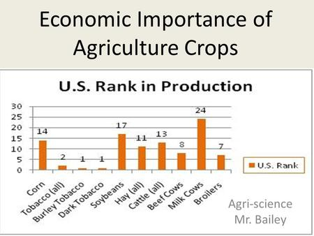 Economic Importance of Agriculture Crops Agri-science Mr. Bailey.