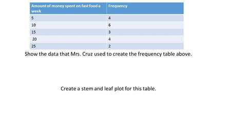Show the data that Mrs. Cruz used to create the frequency table above. Create a stem and leaf plot for this table. Amount of money spent on fast food a.