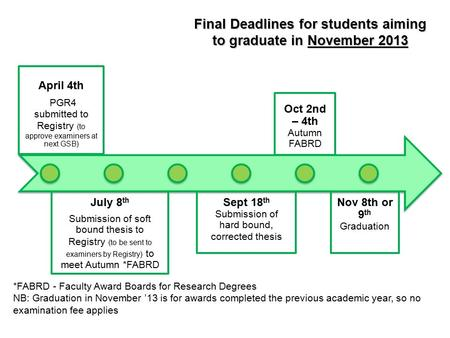 Final Deadlines for students aiming to graduate in November 2013 April 4th PGR4 submitted to Registry (to approve examiners at next GSB) July 8 th Submission.