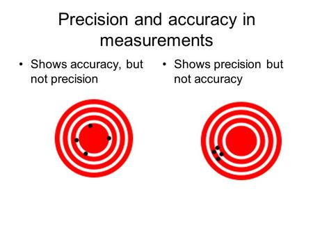 Precision and accuracy in measurements Shows accuracy, but not precision Shows precision but not accuracy.